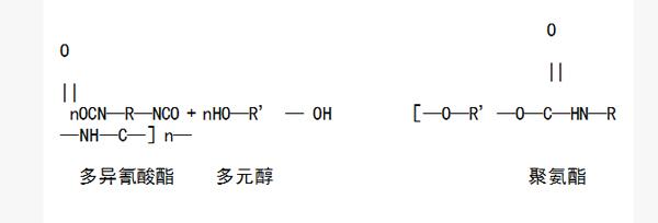刚性聚氨酯与弹性聚氨酯或者聚脲弹性体涂层分子结构